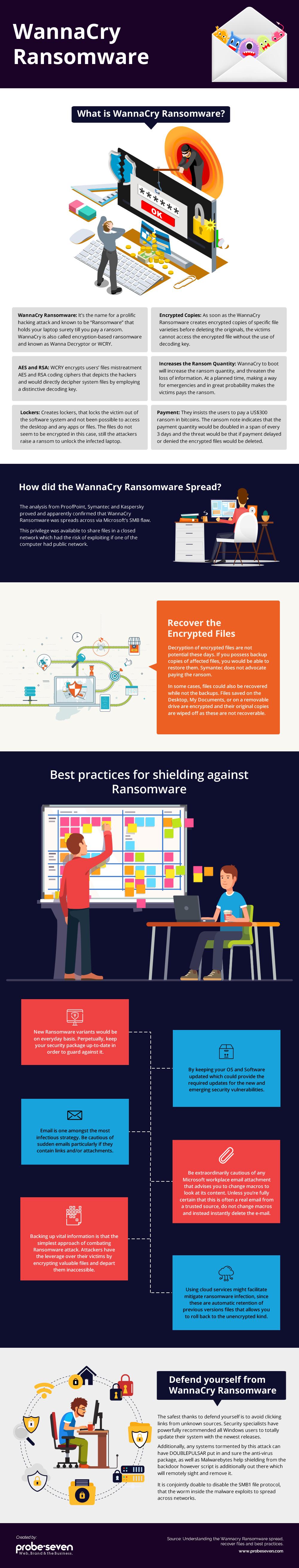 Understanding WannaCry Ransomware: An Infographic