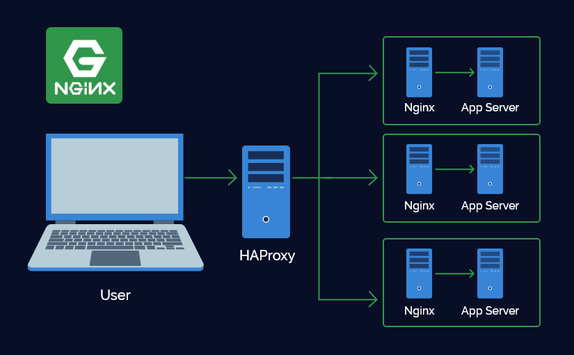 Getting Started with NGINX Web Server - PROBESEVEN BLOG