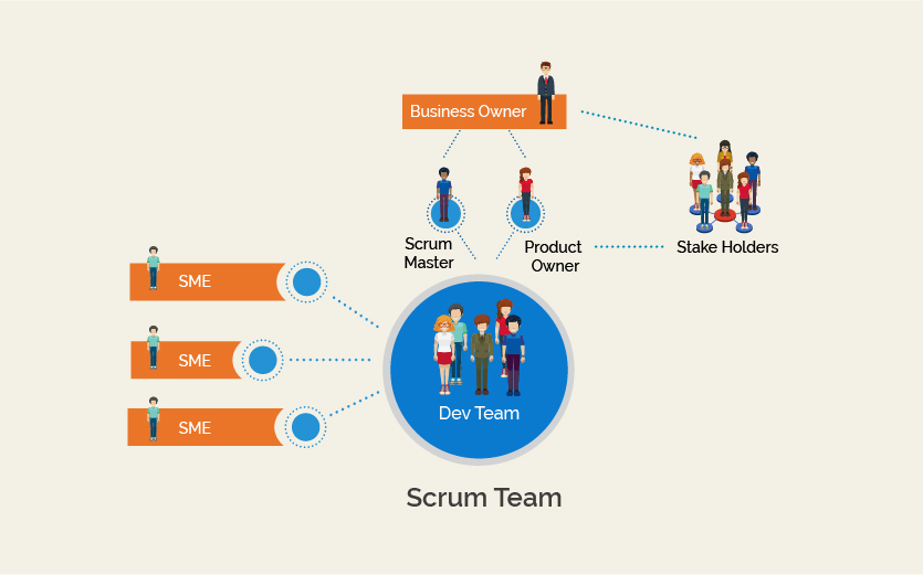 scrum methodology current issues What is scrum methodology of course it's impossible to solve all of the issues with the framework's help in each tasks) to be executed in the current sprint.