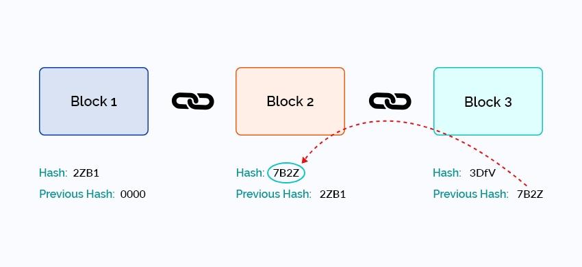 Genesis-block