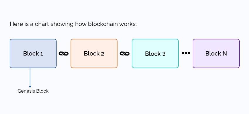 blockchain-works